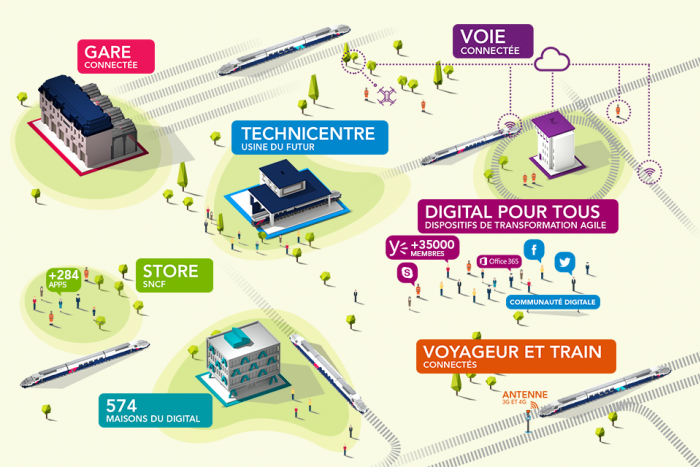 LA TRANSFORMATION DIGITALE PAR SNCF