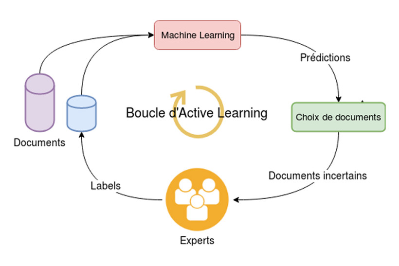 boucle active learning