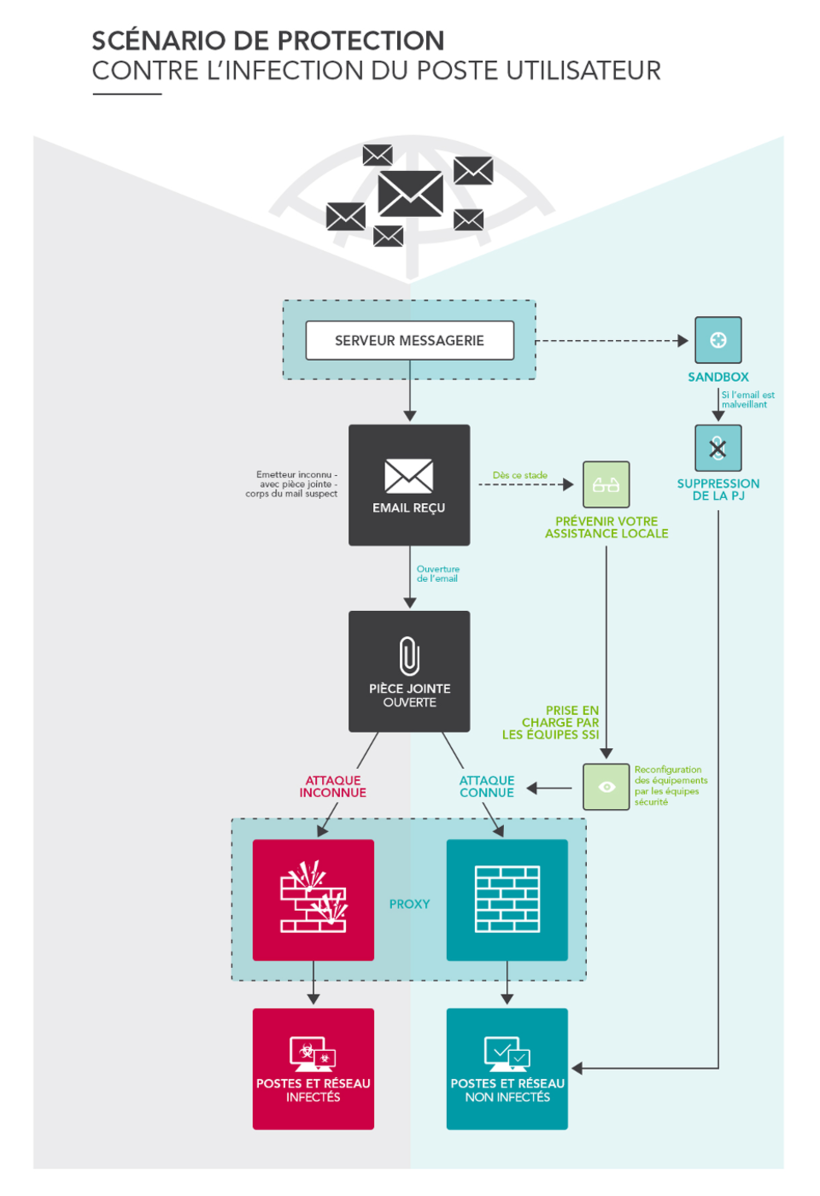 infographie cybersecurite-emails